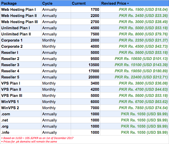 Updated pricing grid